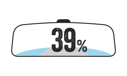 Illustration of car rear-view mirror displaying 39%.